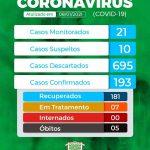 Prefeitura de Major Sales divulga boletim epidemiológico da covid-19
