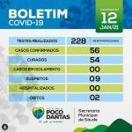 Prefeitura de Poço Dantas atualiza o boletim epidemiólogico da Covid-19