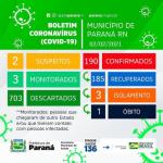 Prefeitura municipal de Paraná divulga boletim epidemiológico da COVID-19