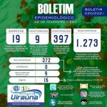 Prefeitura municipal de Uiraúna divulga boletim epidemiológico da COVID-19