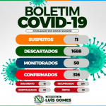 Prefeitura Municipal de Luís Gomes atualiza boletom epidemiológico da COVID-19