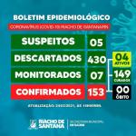 Prefeitura de Riacho de Santana publica novo boletim epidemiológico da COVID-19