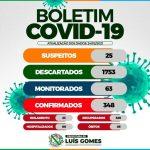 Prefeitura Municipal de Luís Gomes publica boletim epidemiológico da COVID-19