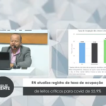 RN atualiza registro de taxa de ocupação de leitos críticos para covid de 55,9% – VEJA VÍDEO