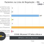 COVID: RN possui 197 leitos críticos e 239 leitos clínicos disponíveis